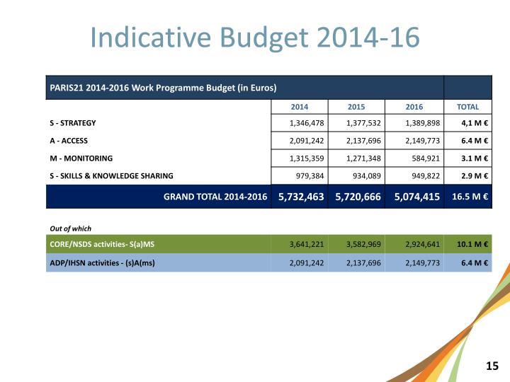 Indicative Budget 2014-16