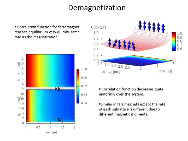Demagnetization