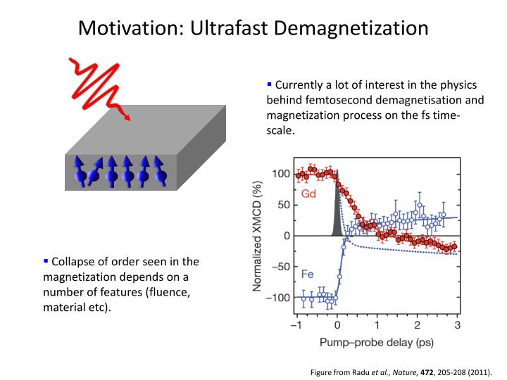 Motivation ultrafast demagnetization