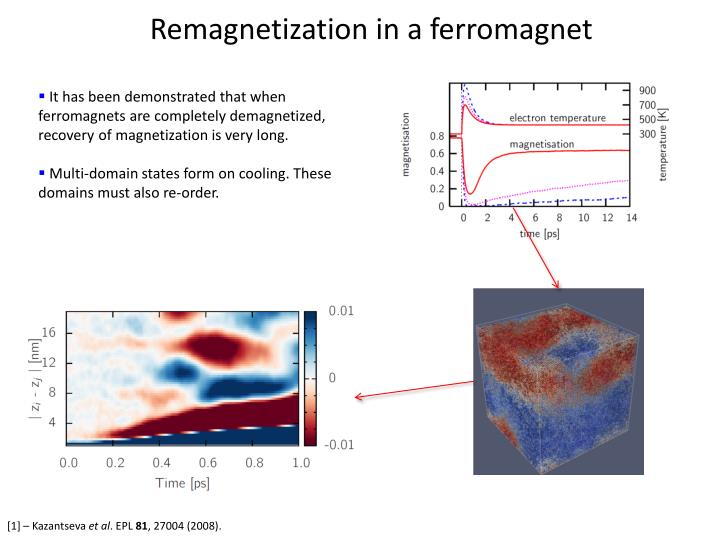 Remagnetization