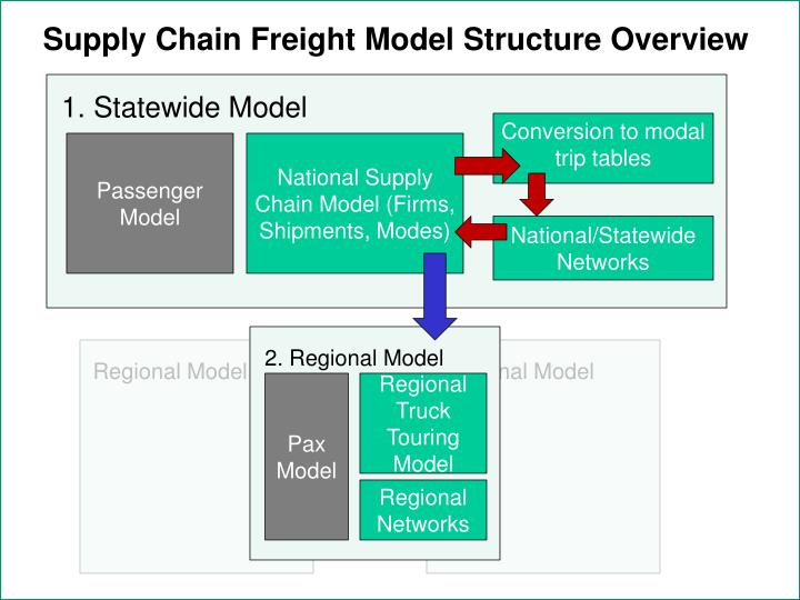 Supply Chain Freight Model