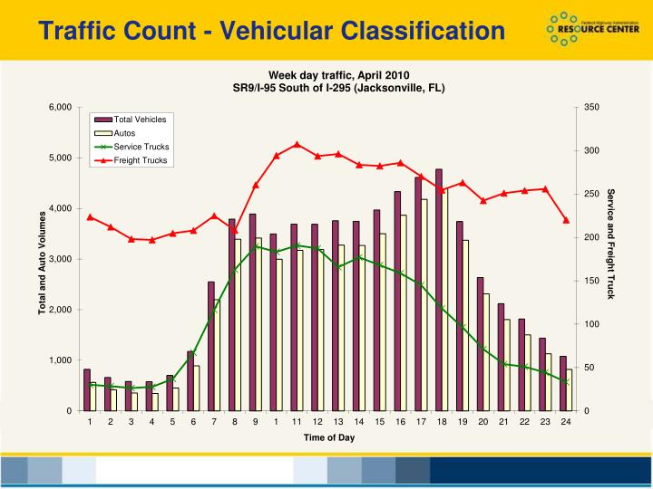 Traffic Count - Vehicular Classification