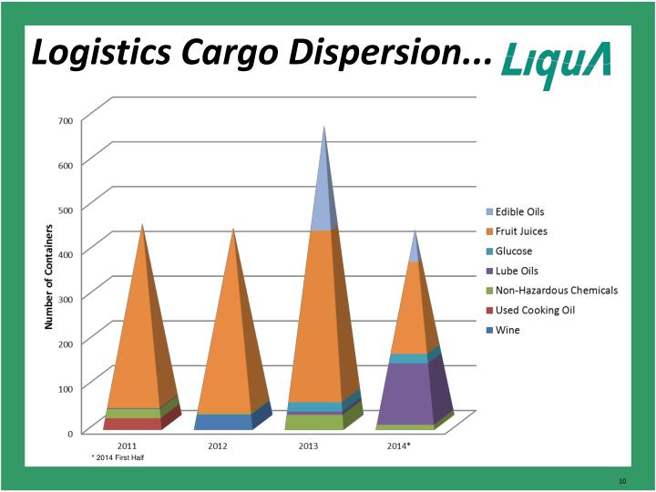 Logistics Cargo Dispersion...