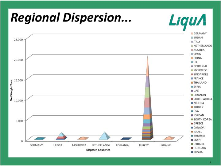 Regional Dispersion...