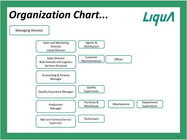 Organization Chart...