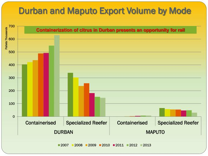 Durban and Maputo Export Volume by Mode