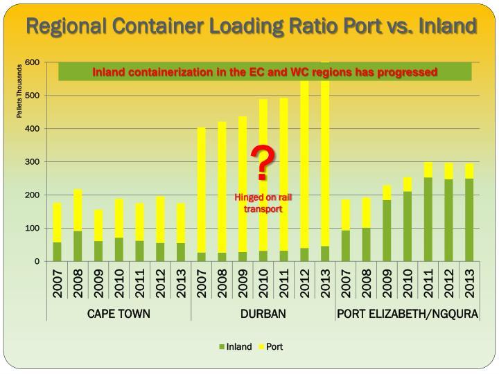 Regional Container Loading Ratio Port vs. Inland