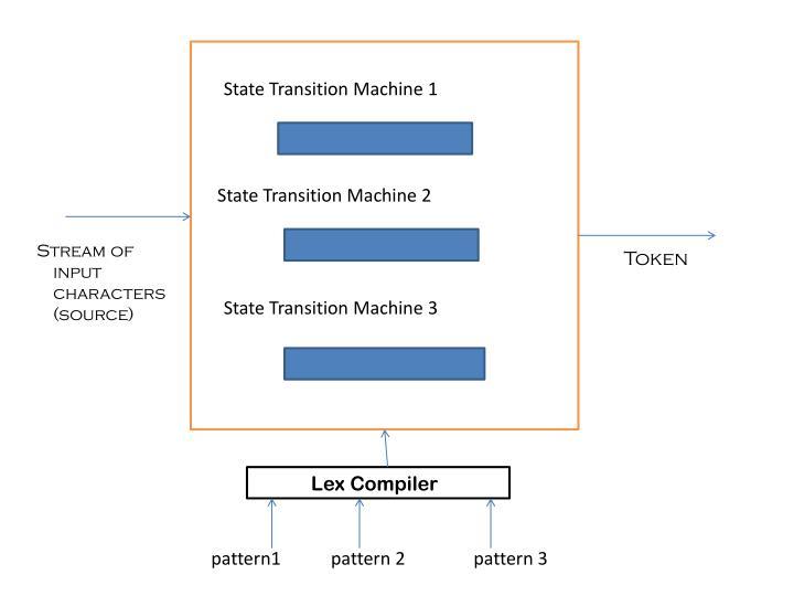 State Transition Machine 1