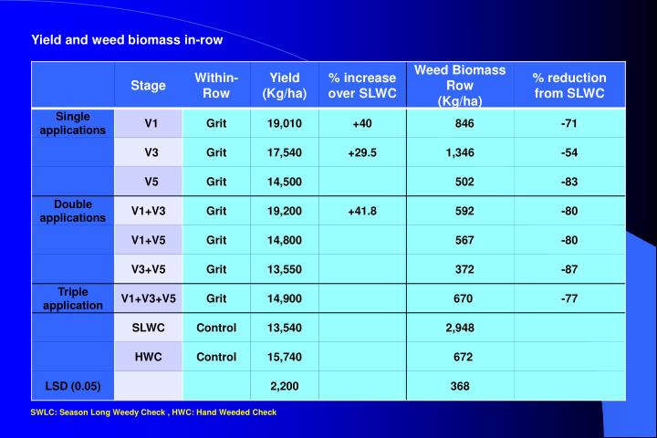 Yield and weed biomass in-row