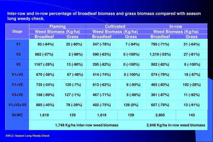 Inter-row and in-row percentage of broadleaf biomass and grass biomass compared
