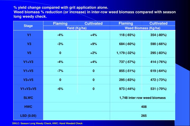 % yield change compared with grit application alone.