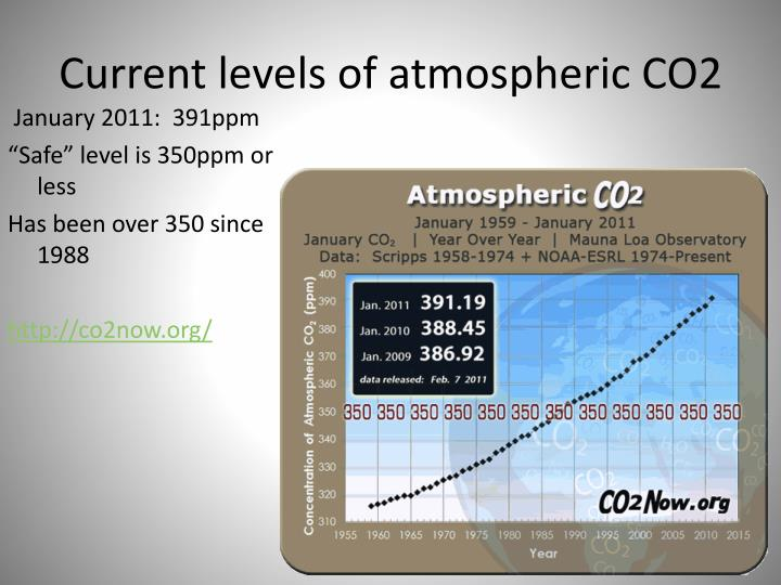 Current levels of atmospheric CO2
