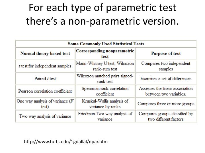 For each type of parametric test there's a non-parametric version.