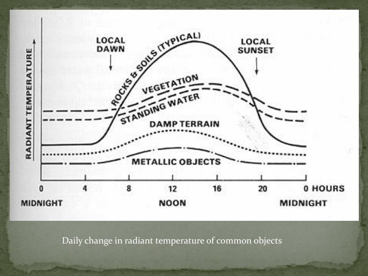Daily change in radiant temperature of common objects