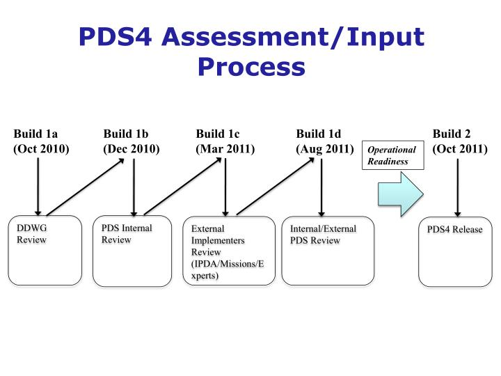 PDS4 Assessment/Input Process
