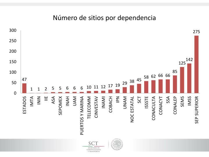 Número de sitios por dependencia