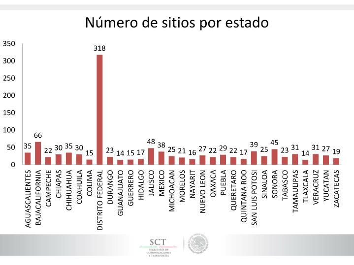 Número de sitios por estado