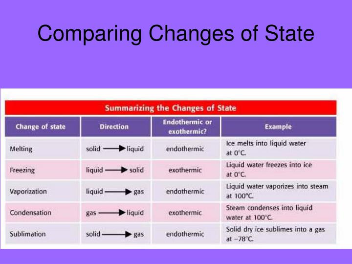Comparing Changes of State