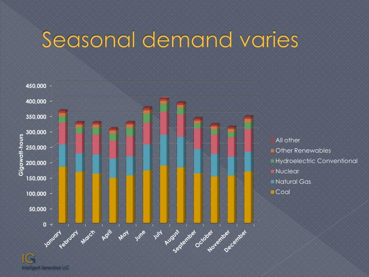 Seasonal demand varies