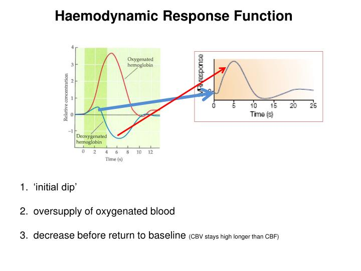 Haemodynamic Response Function