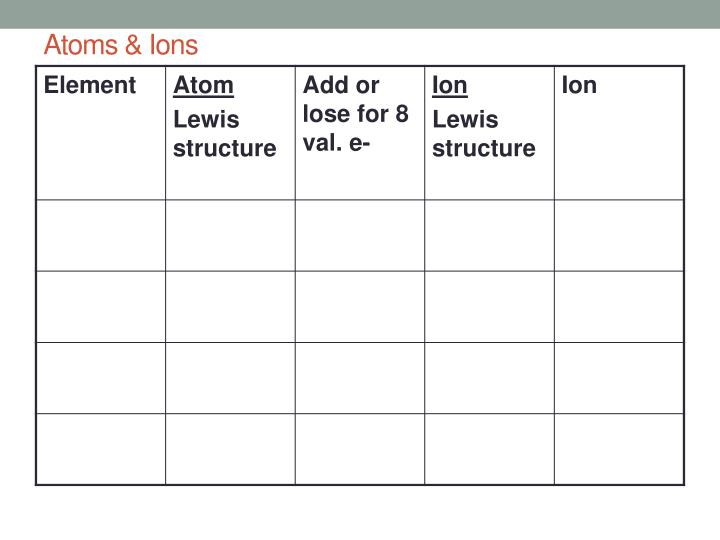 Atoms & Ions