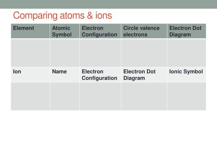 Comparing atoms & ions