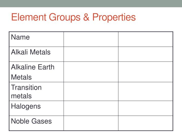 Element Groups & Properties