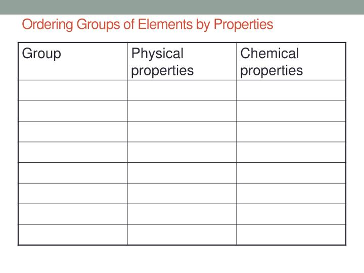 Ordering Groups of Elements by Properties