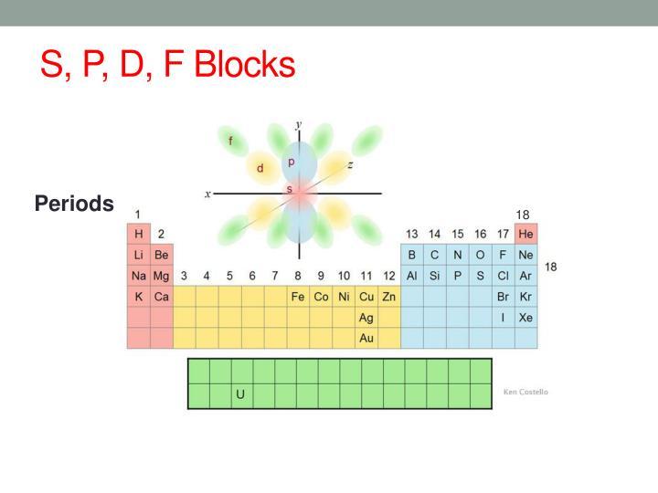 S, P, D, F Blocks