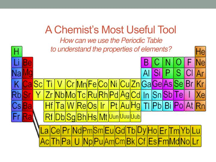 A Chemist's Most Useful Tool