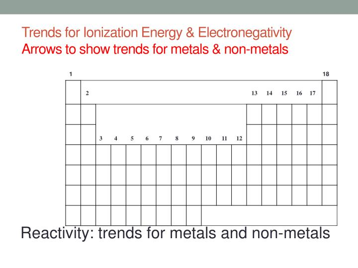 Trends for Ionization Energy & Electronegativity