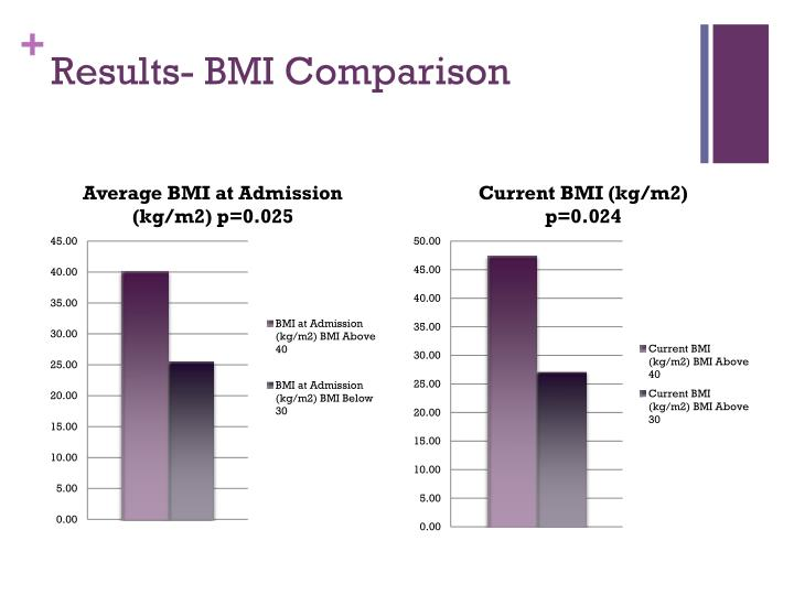 Results- BMI Comparison