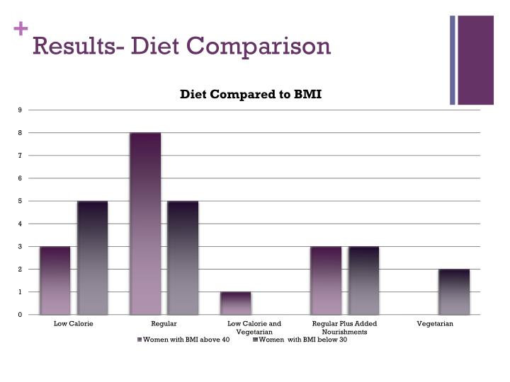 Results- Diet Comparison