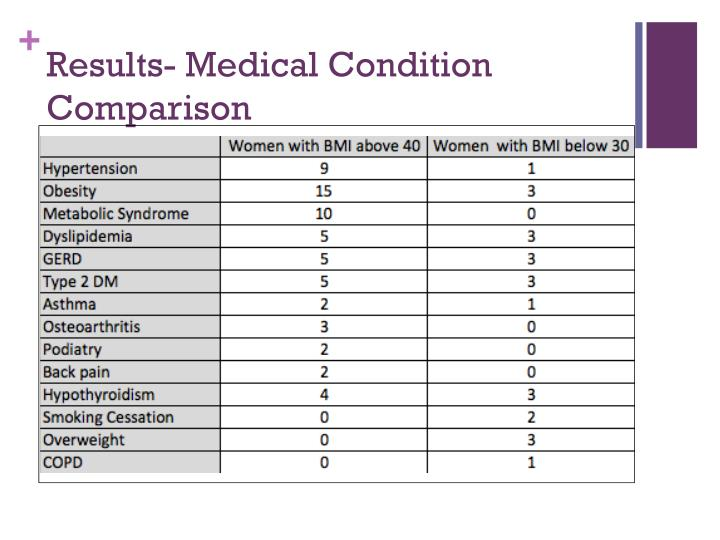 Results- Medical Condition Comparison