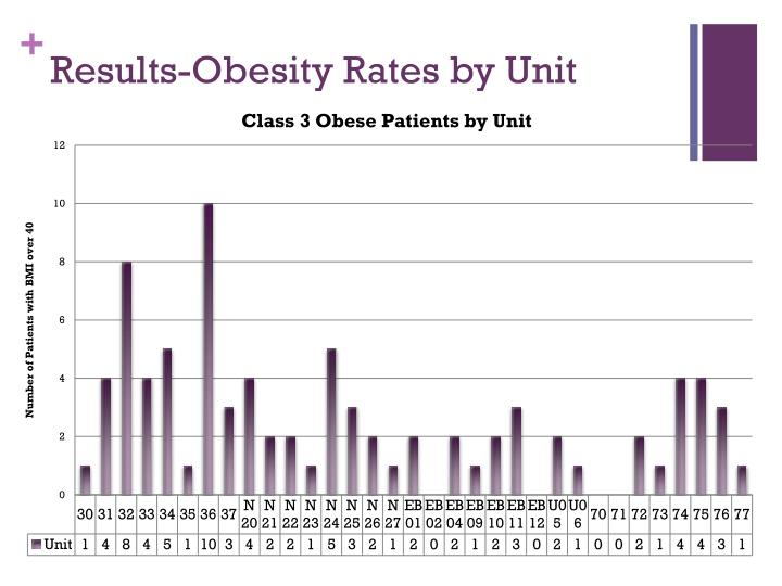 Results-Obesity Rates by Unit