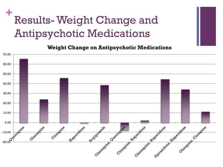 Results- Weight Change and Antipsychotic Medications