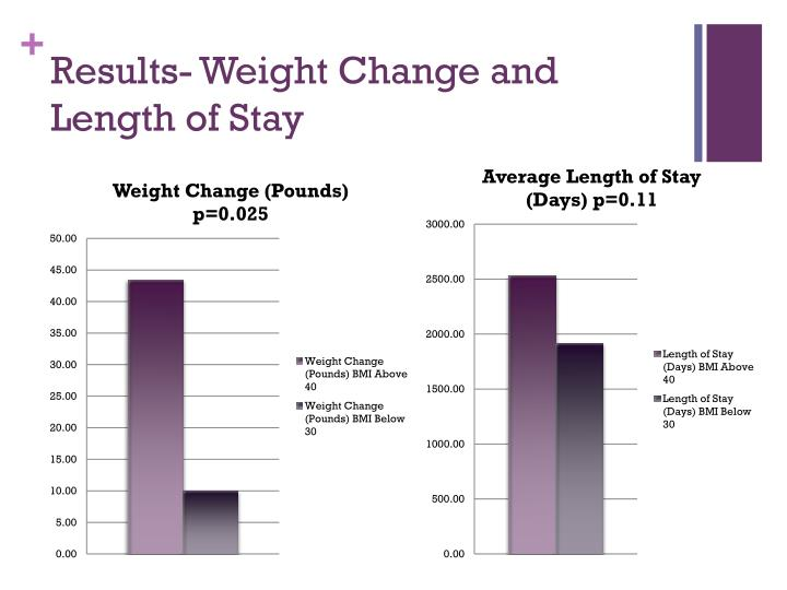 Results- Weight Change and Length of Stay
