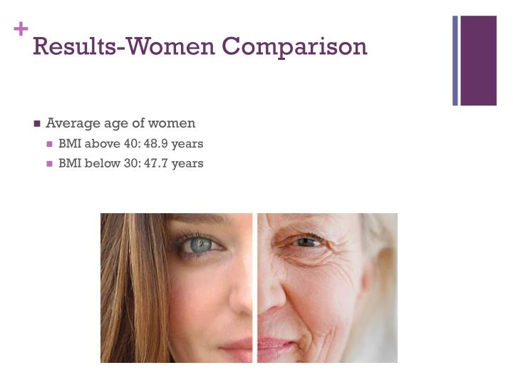 Results-Women Comparison