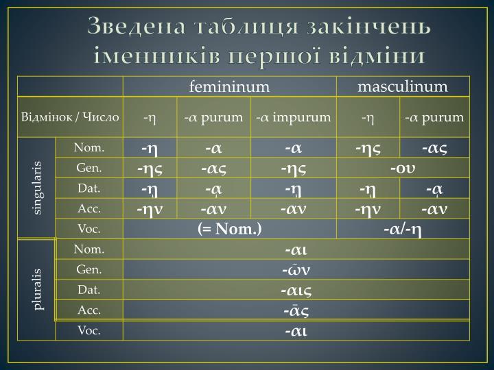 Зведена таблиця закінчень іменників першої відміни