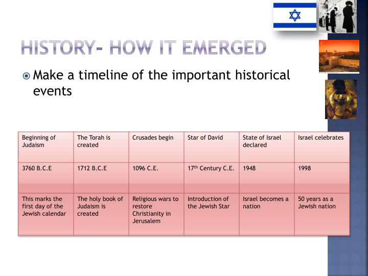 History- How it emerged