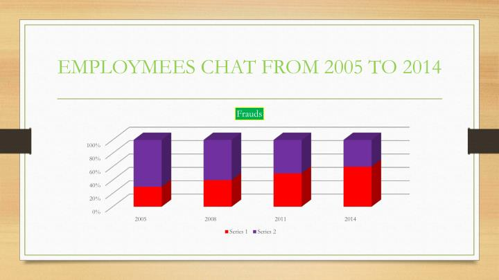 Employmees chat from 2005 to 2014