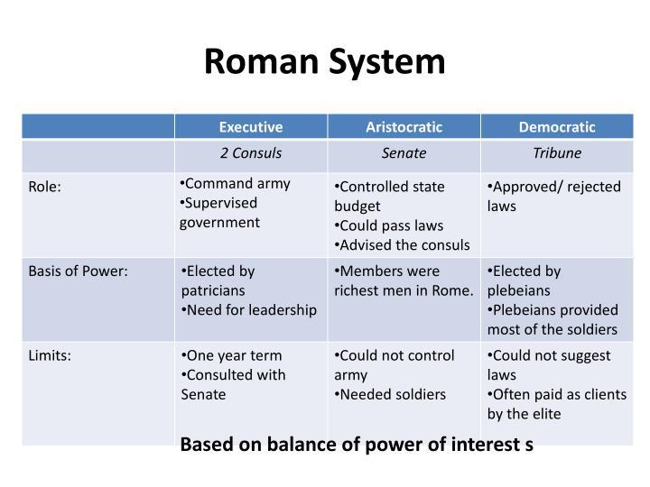 Roman System
