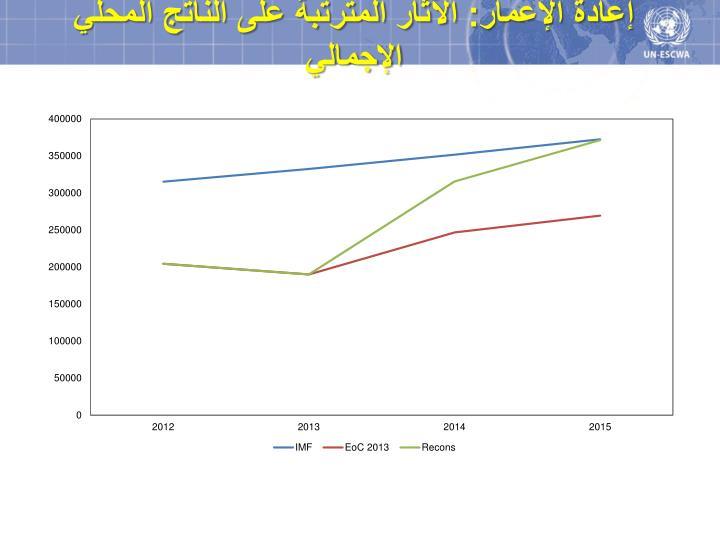 إعادة الإعمار: الآثار المترتبة على الناتج المحلي الإجمالي