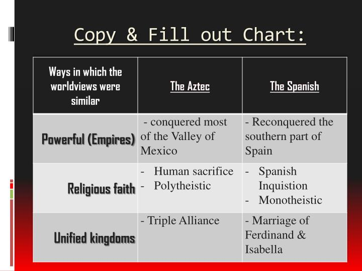 Copy & Fill out Chart: