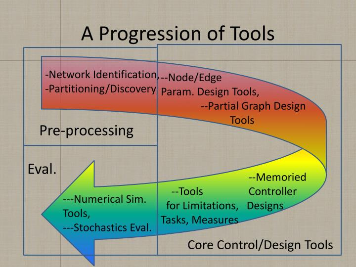 A Progression of Tools
