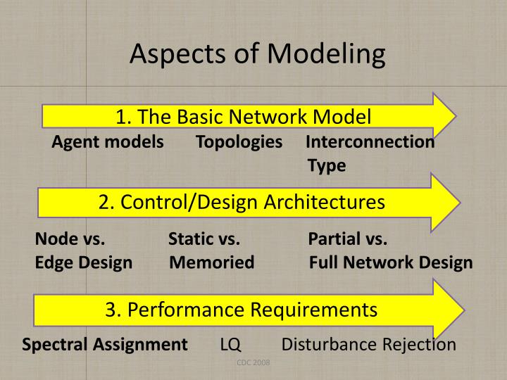 Aspects of Modeling
