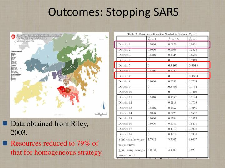 Outcomes: Stopping SARS