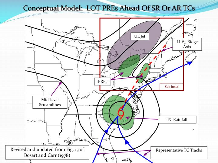 Conceptual Model:  LOT PREs Ahead Of SR Or AR TCs