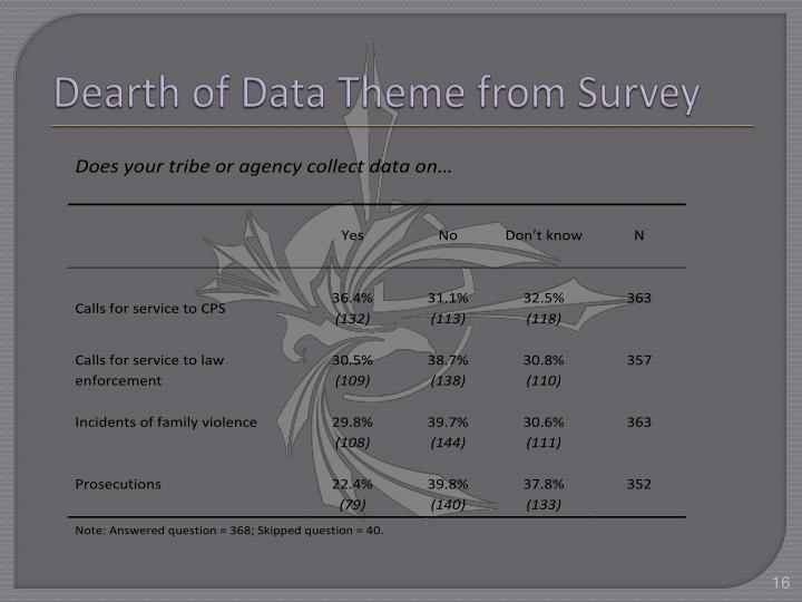 Dearth of Data Theme from Survey