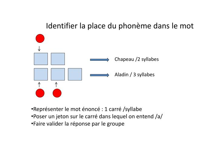Identifier la place du phonème dans le mot